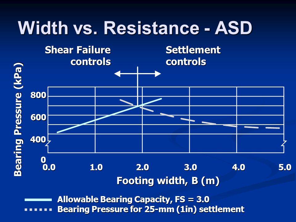 Width vs. Resistance - ASD