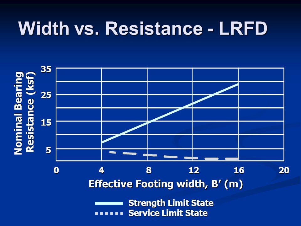Width vs. Resistance - LRFD