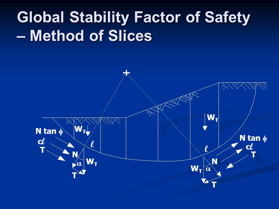Global Stability Factor of Safety – Method of Slices