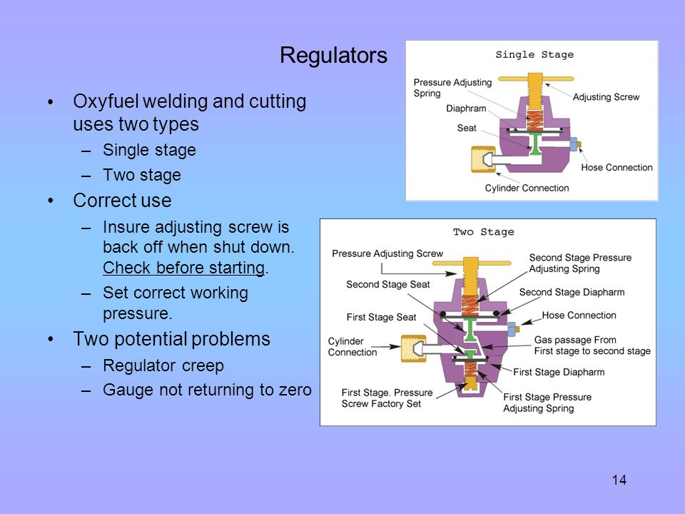 Regulators Oxyfuel welding and cutting uses two types Correct use