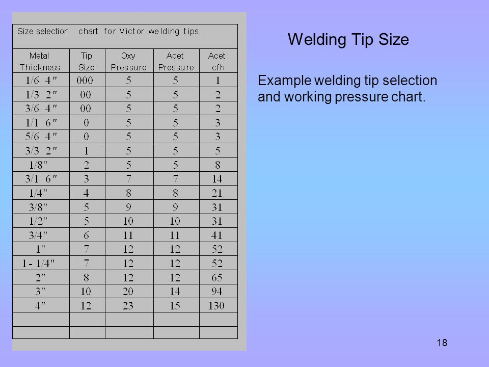 Welding Tip Size Example welding tip selection and working pressure chart.