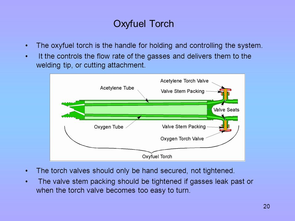 Oxyfuel Torch The oxyfuel torch is the handle for holding and controlling the system.
