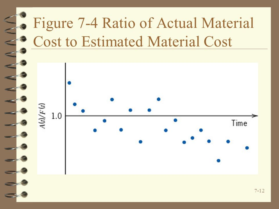 Figure 7-4 Ratio of Actual Material Cost to Estimated Material Cost