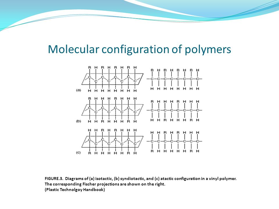 Molecular configuration of polymers
