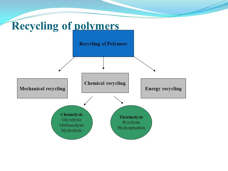 Recycling of polymers Recycling of Polymers Chemical recycling