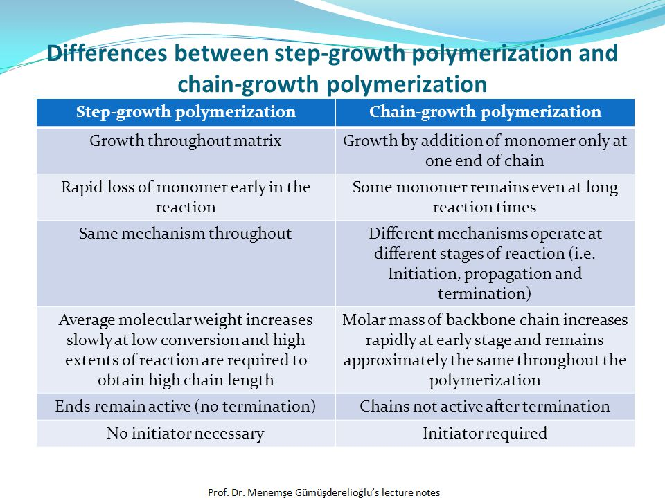 Step-growth polymerization Chain-growth polymerization