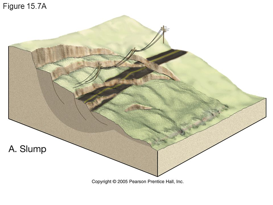 Figure 15.7A