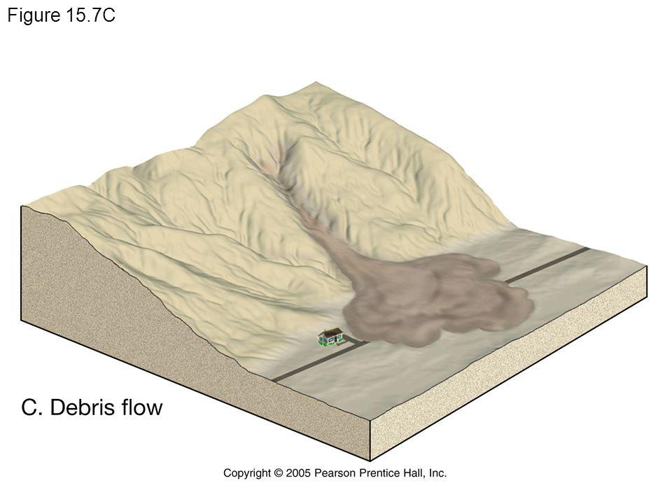 Figure 15.7C