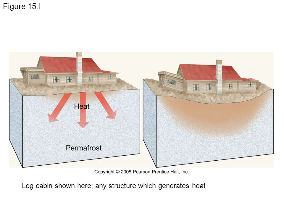 Figure 15.I Log cabin shown here; any structure which generates heat