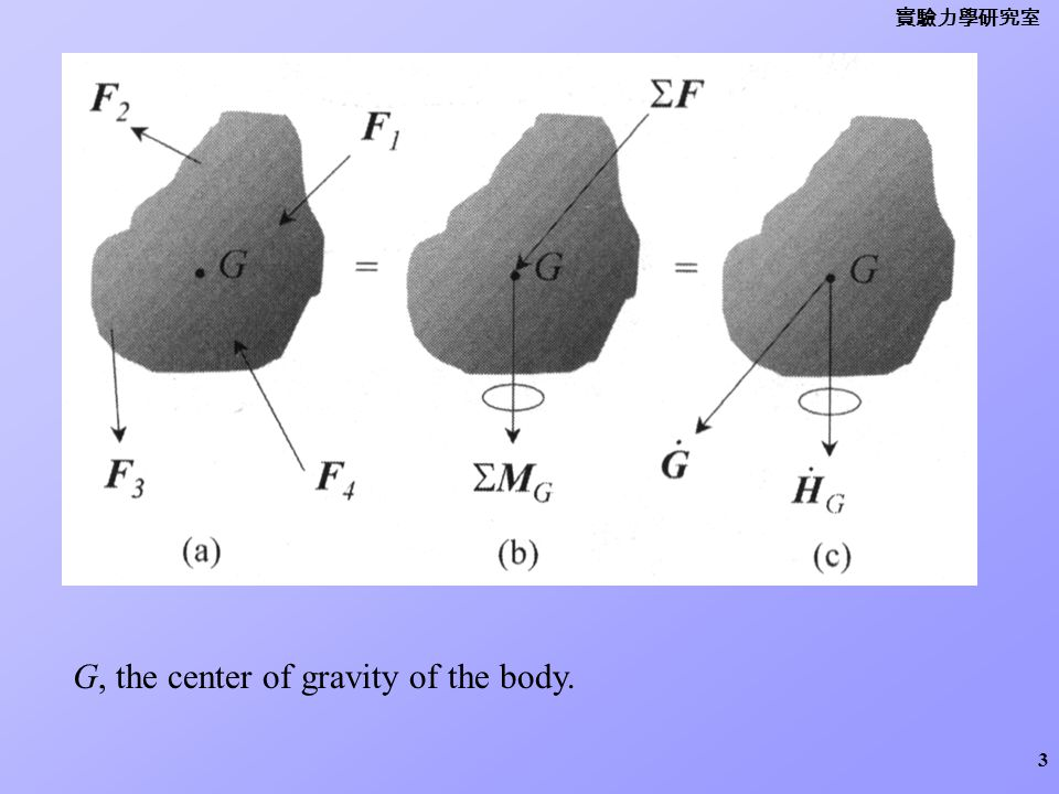 G, the center of gravity of the body.