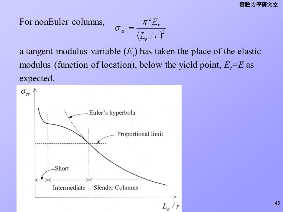 實驗力學研究室 For nonEuler columns,