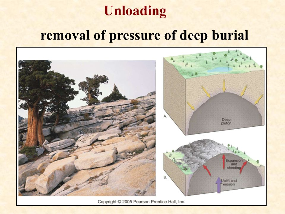 removal of pressure of deep burial