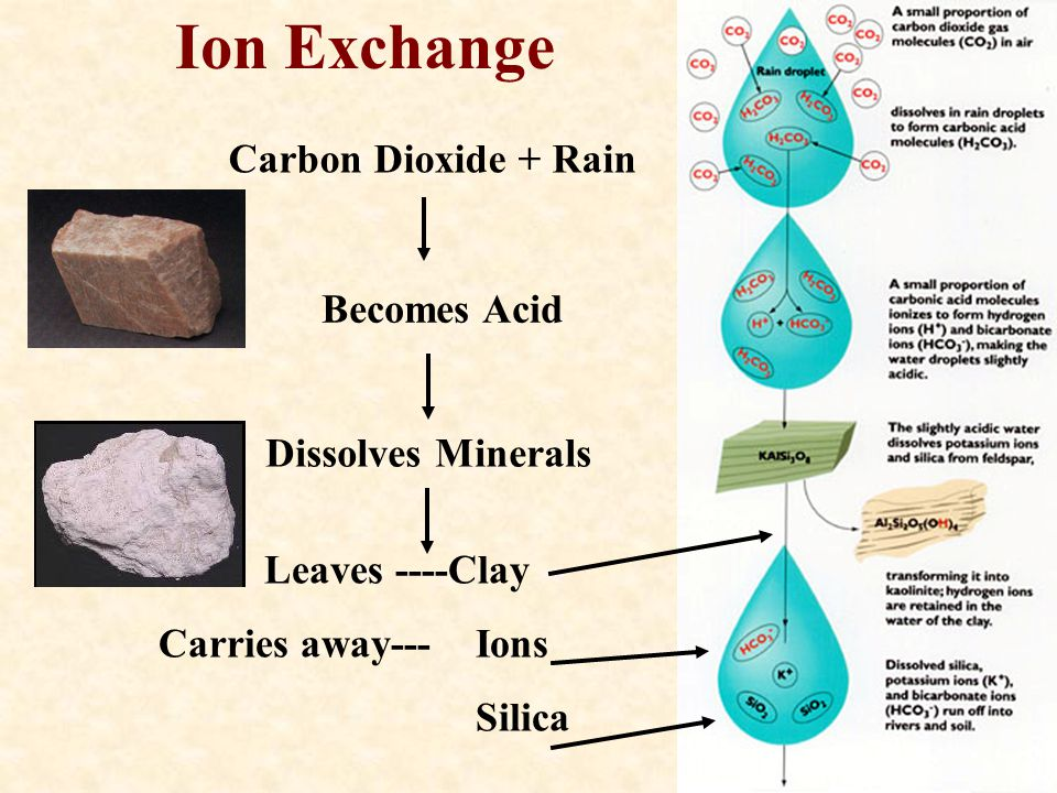Ion Exchange Carbon Dioxide + Rain Becomes Acid Dissolves Minerals