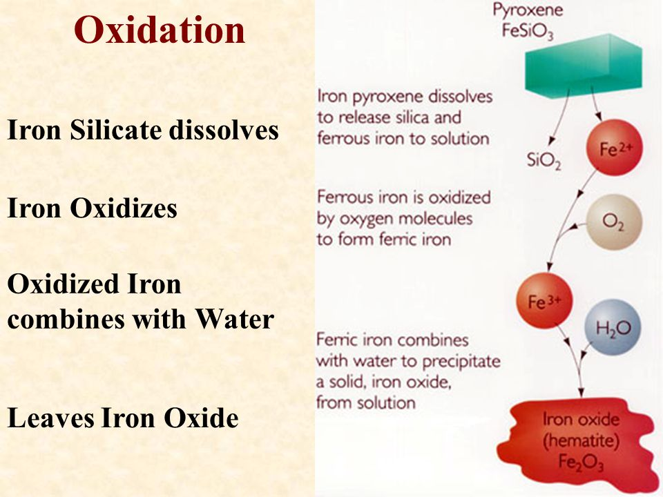 Oxidation Iron Silicate dissolves Iron Oxidizes