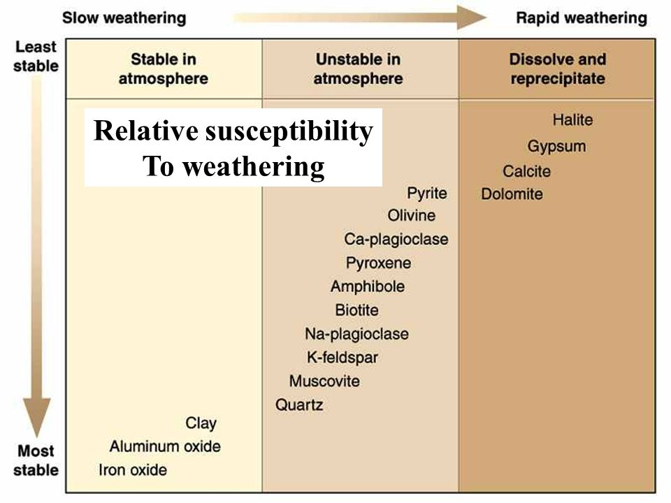 Relative susceptibility To weathering
