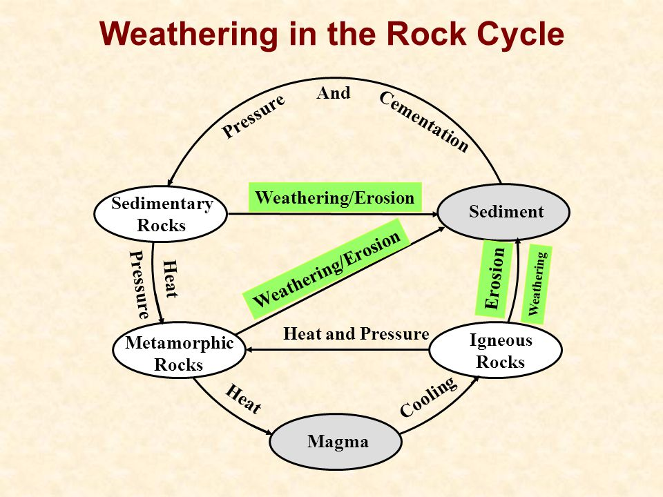 Weathering in the Rock Cycle