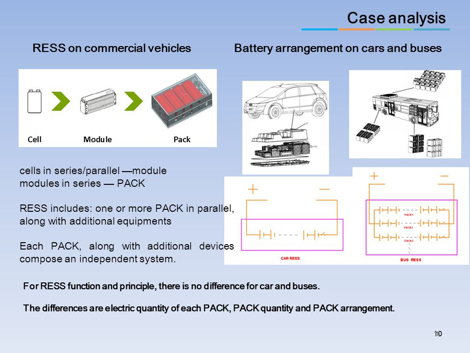 Case analysis Battery arrangement on cars and buses