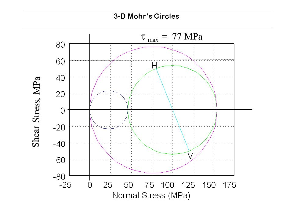 3-D Mohr's Circles t max = 77 MPa Shear Stress, MPa
