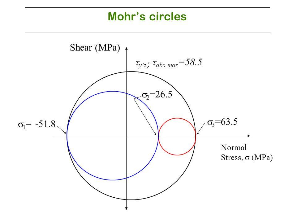 Mohr's circles Shear (MPa) ty'z', tabs max=58.5 s2=26.5 s3=63.5