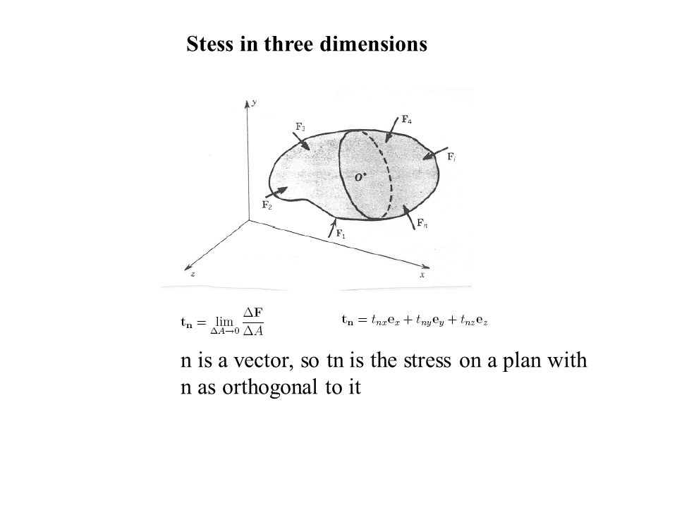 Stess in three dimensions