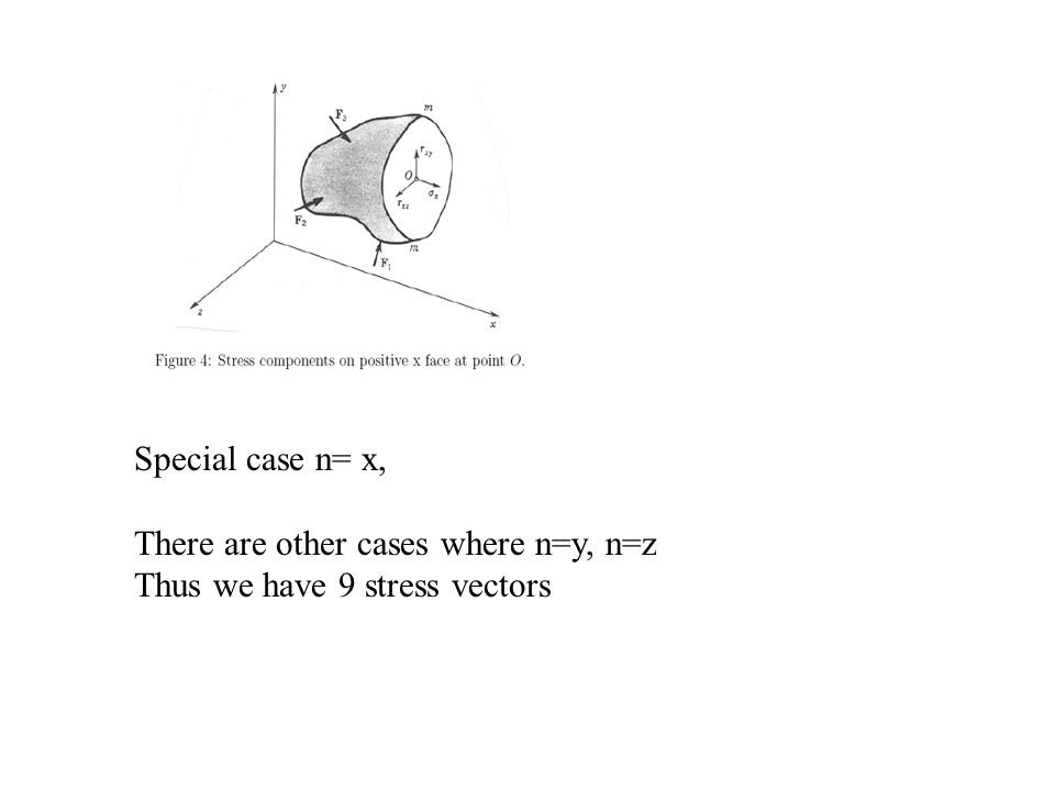 Special case n= x, There are other cases where n=y, n=z Thus we have 9 stress vectors