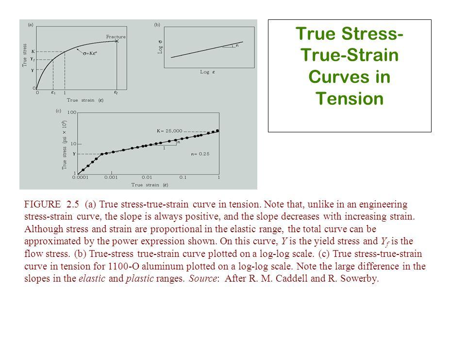 True Stress-True-Strain Curves in Tension