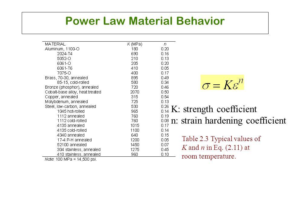 Power Law Material Behavior