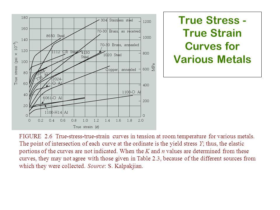 True Stress - True Strain Curves for Various Metals