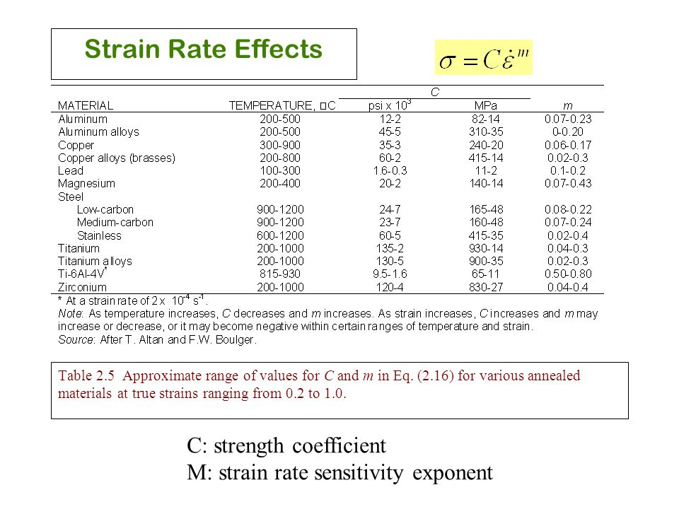 Strain Rate Effects C: strength coefficient