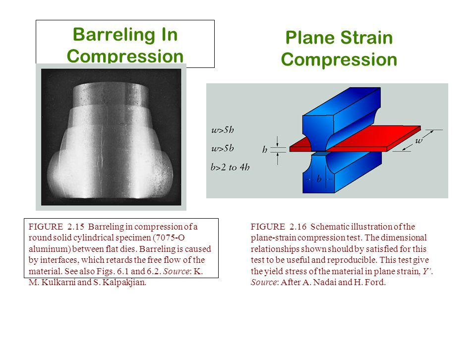 Barreling In Compression