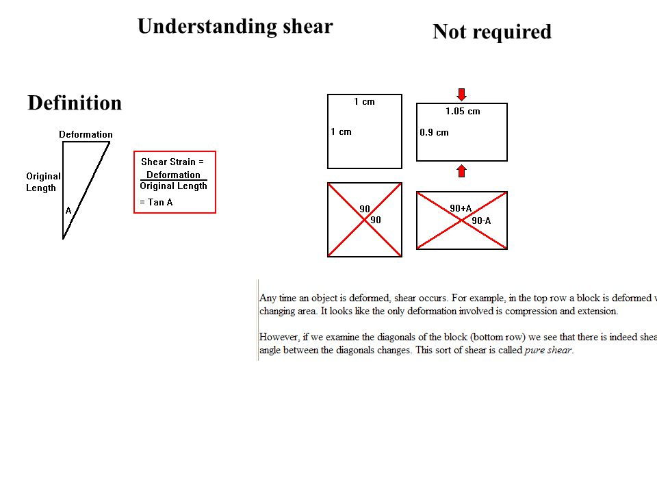 Understanding shear Not required Definition