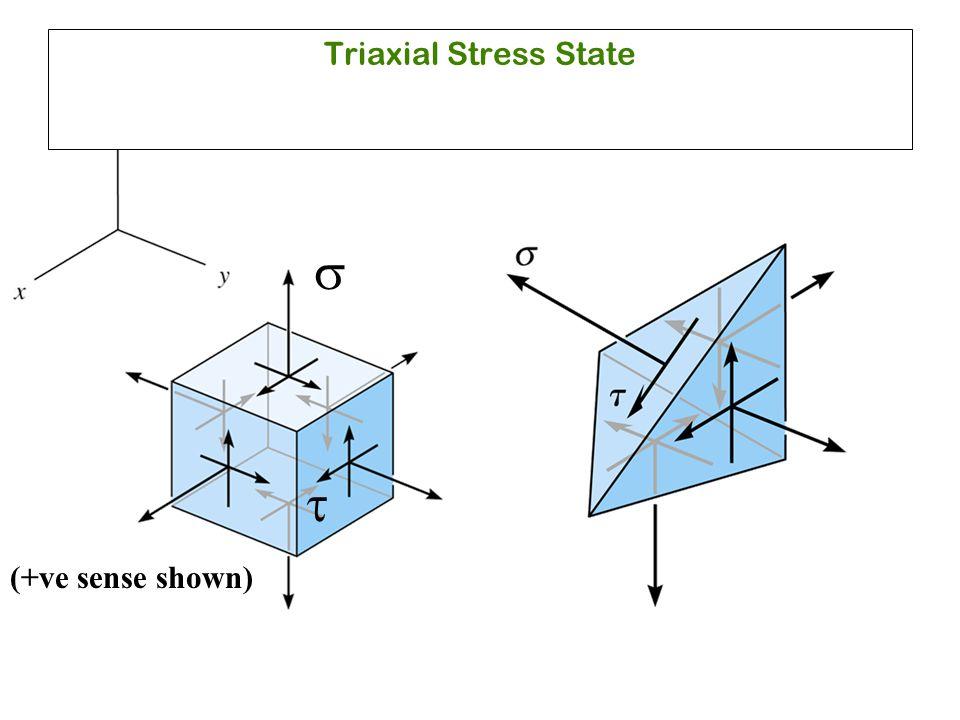   Triaxial Stress State (+ve sense shown)