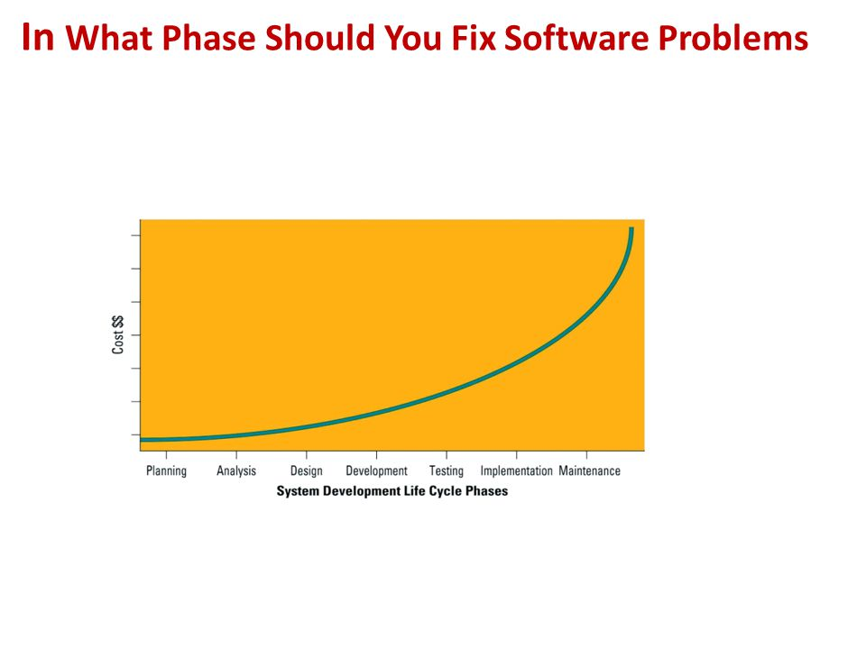 In What Phase Should You Fix Software Problems