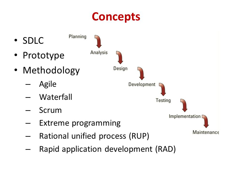 Concepts SDLC Prototype Methodology Agile Waterfall Scrum