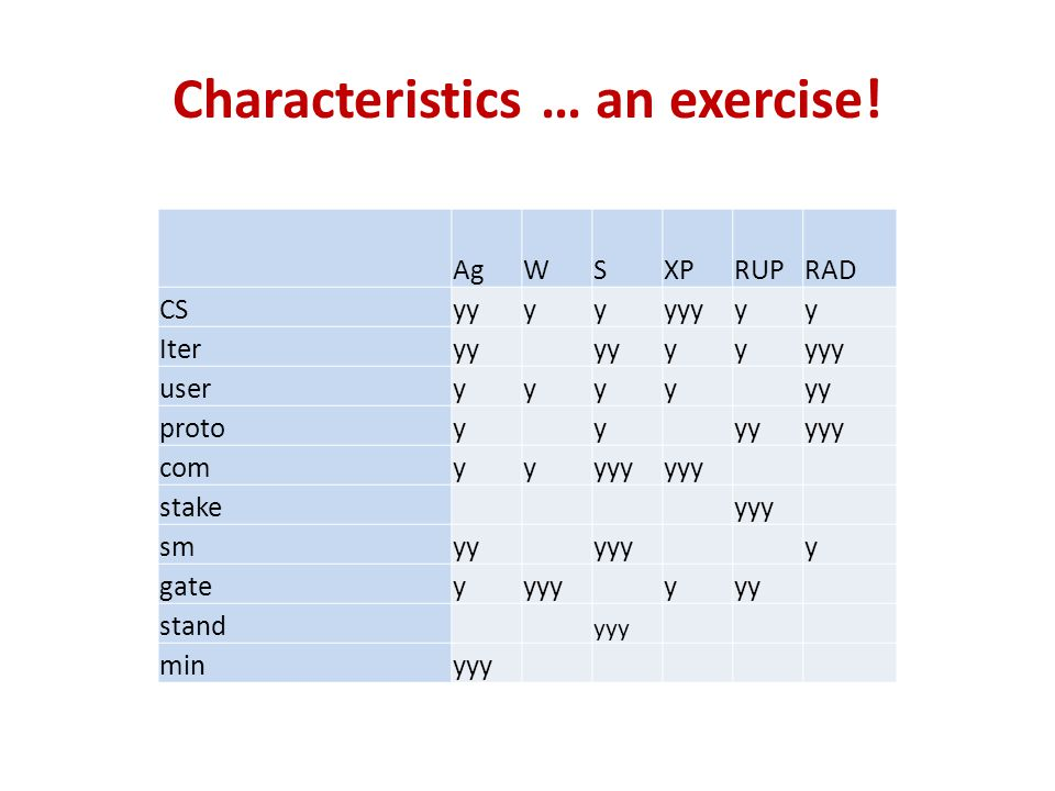 Characteristics … an exercise!