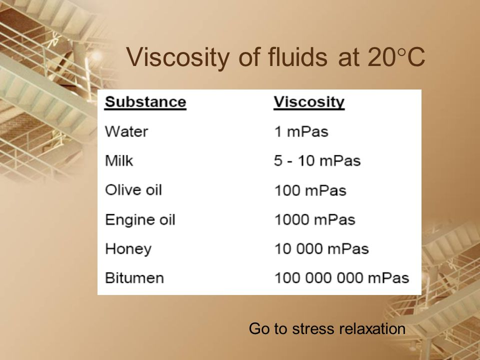 Viscosity of fluids at 20C