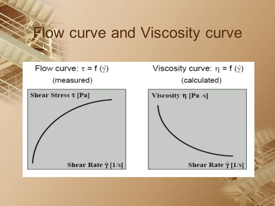 Flow curve and Viscosity curve