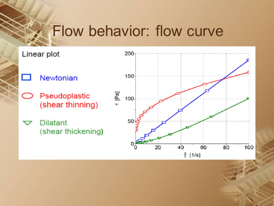 Flow behavior: flow curve