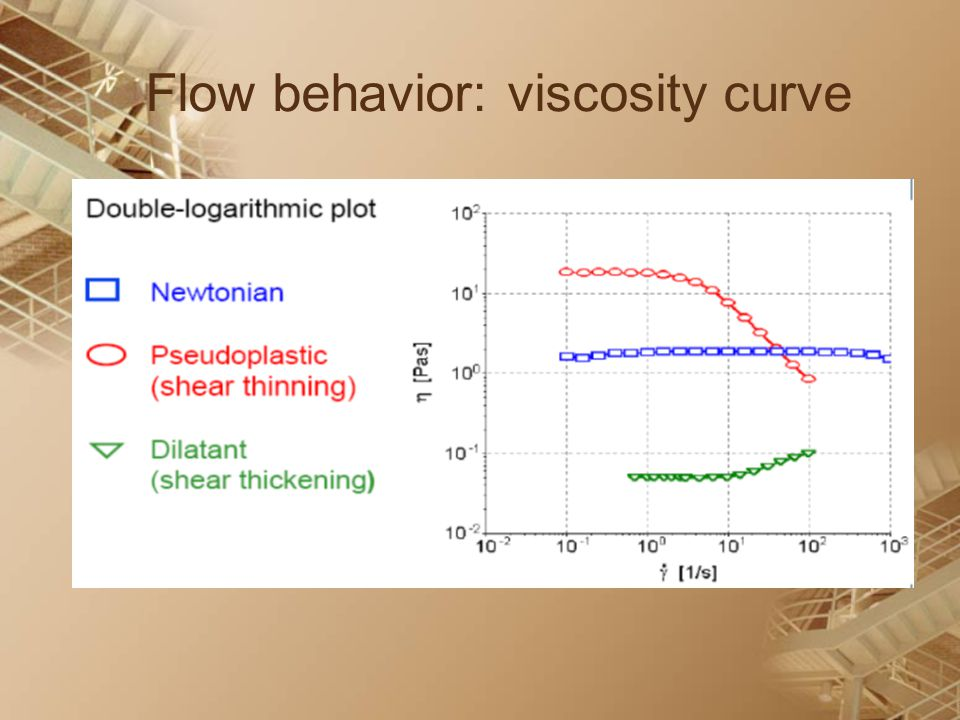 Flow behavior: viscosity curve