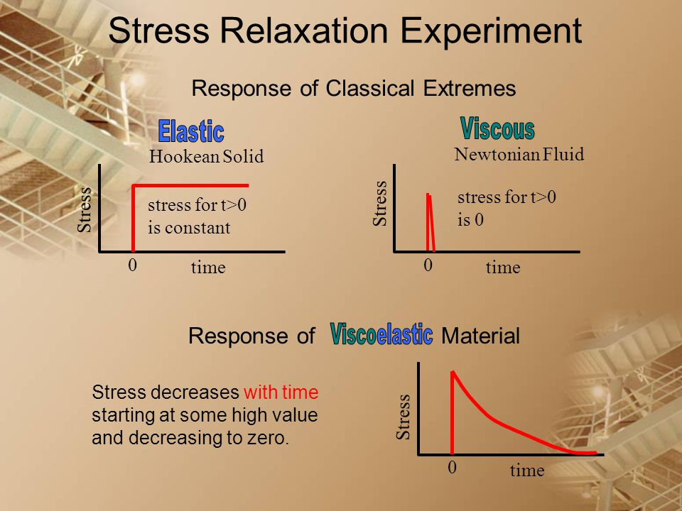 Stress Relaxation Experiment