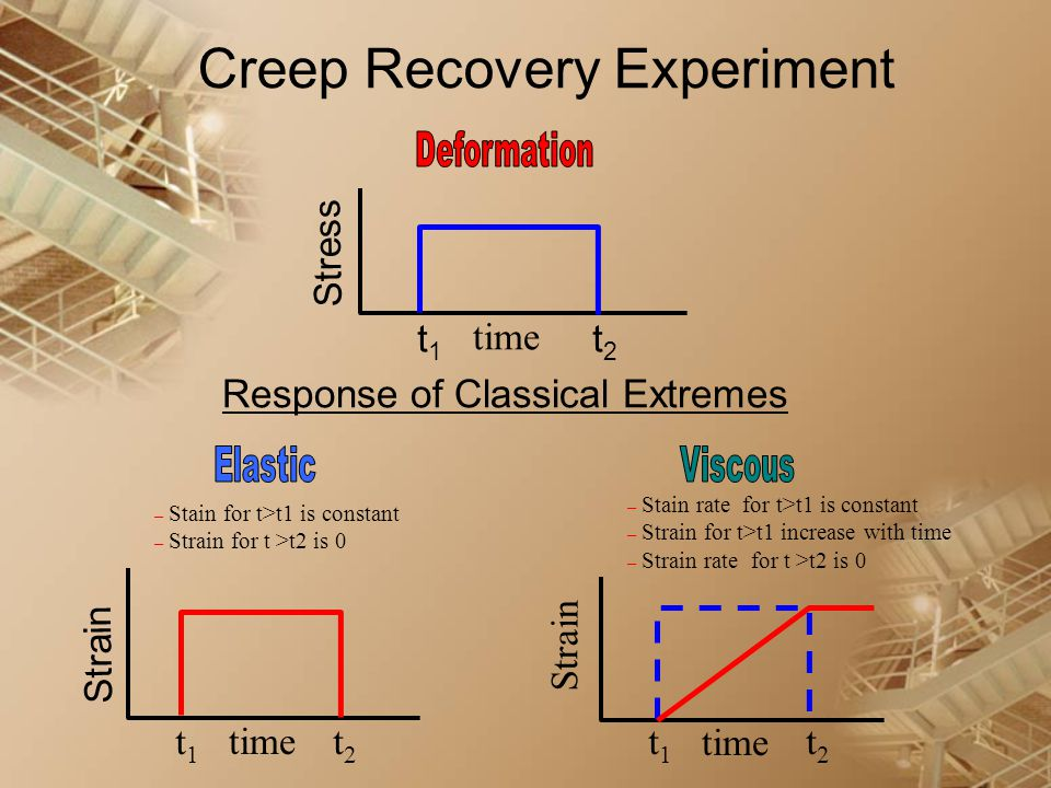 Creep Recovery Experiment