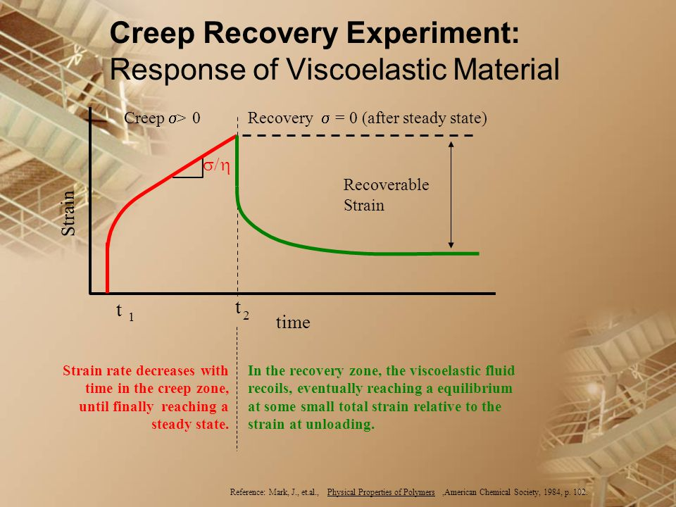 Creep Recovery Experiment: Response of Viscoelastic Material