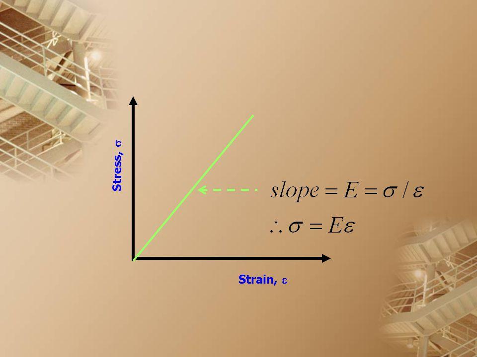 Stress,  Strain, 
