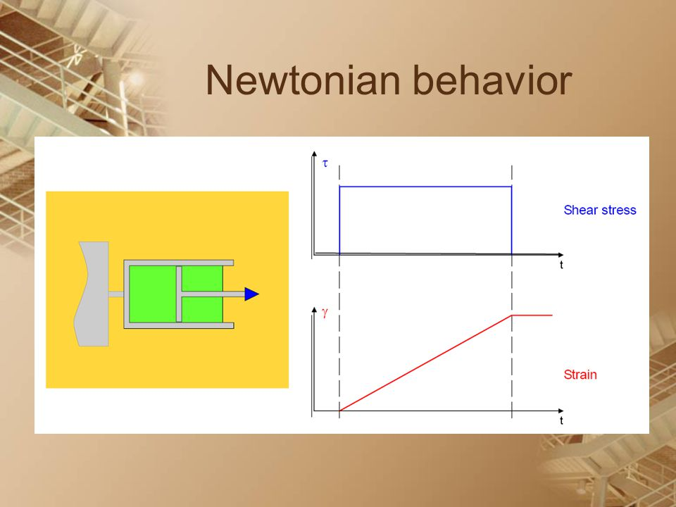 Newtonian behavior