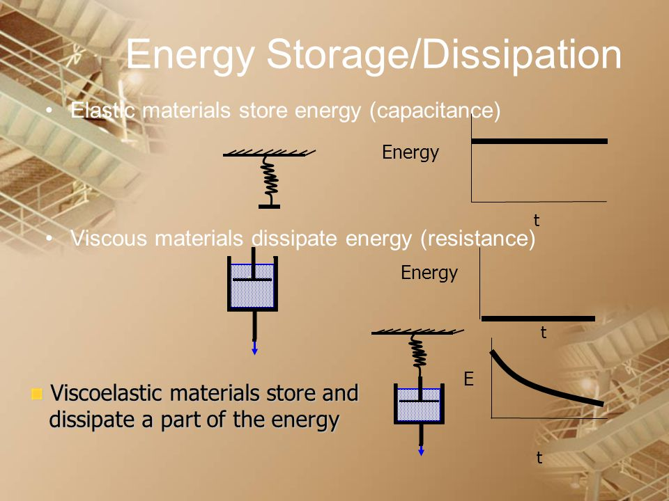 Energy Storage/Dissipation