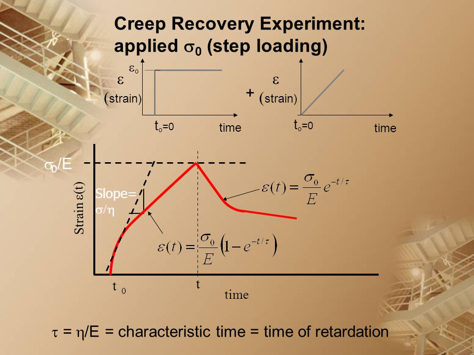 Creep Recovery Experiment: applied 0 (step loading)