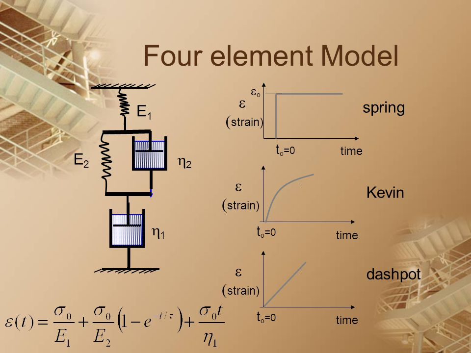 Four element Model  (strain) E1 E2 2 1 spring  (strain) Kevin 