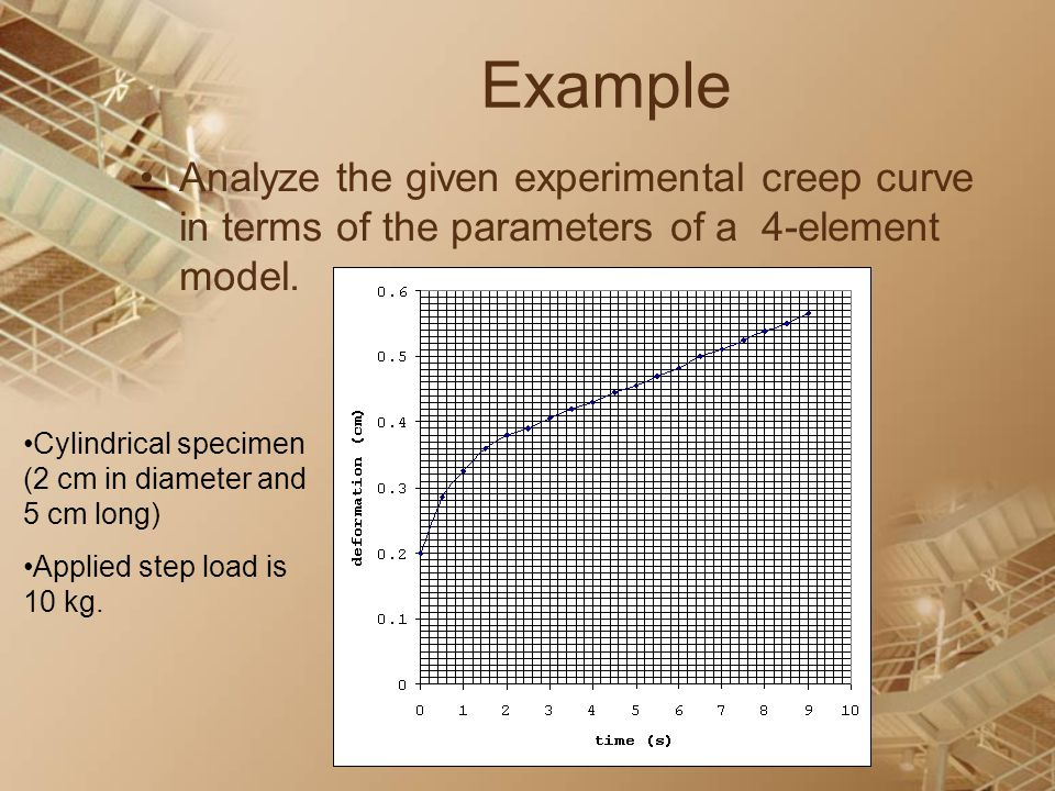 Example Analyze the given experimental creep curve in terms of the parameters of a 4-element model.