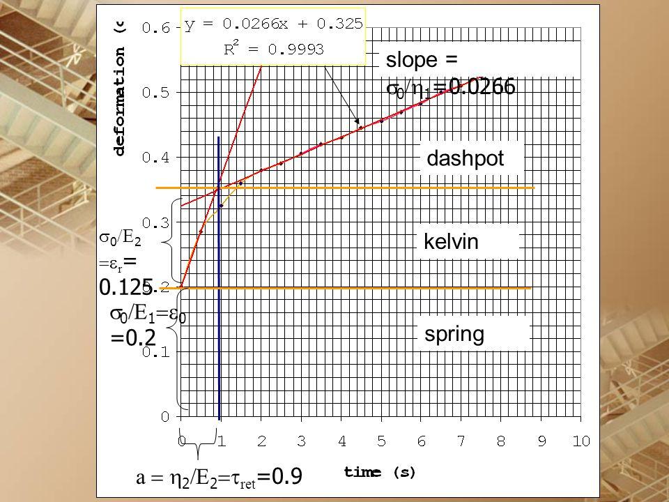 slope = s0/h1=0.0266 dashpot kelvin s0/E1=e0 =0.2 spring