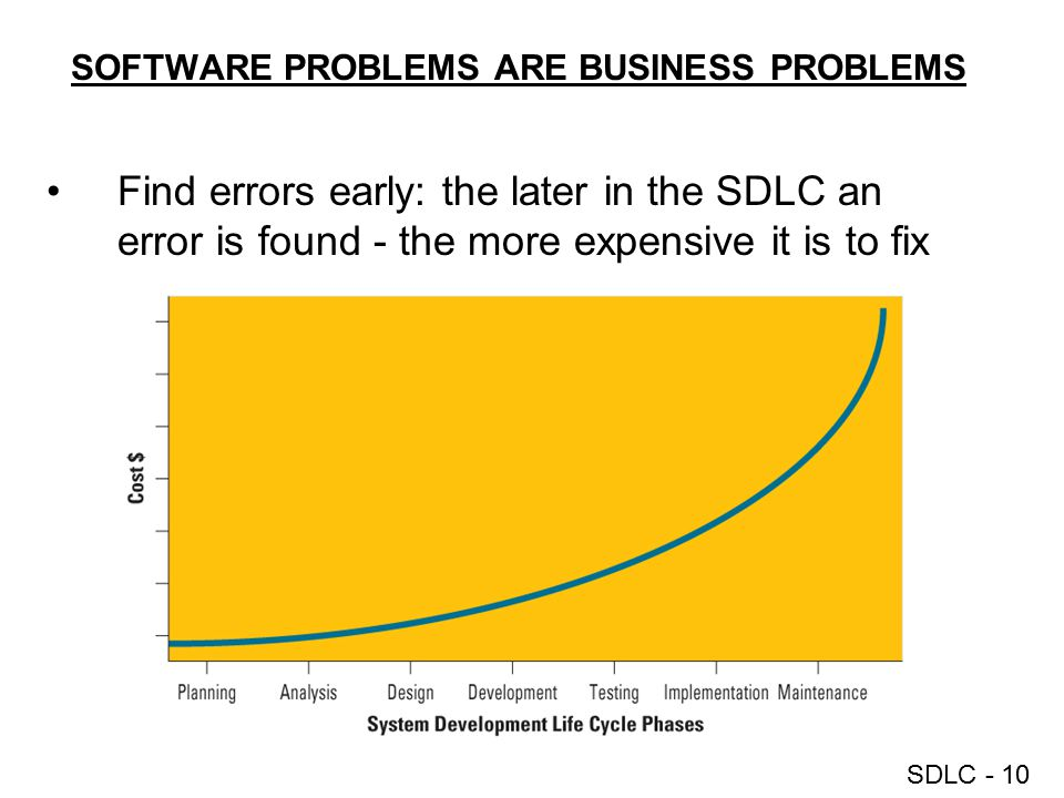 SOFTWARE PROBLEMS ARE BUSINESS PROBLEMS